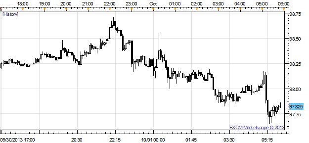 Dollar_Down_as_Government_Closes_Abe_Tax_Drops_USDJPY_Under_98_body_x0000_i1027.png, Dollar Down as Government Closes; Abe Tax Drops USD/JPY Under 98
