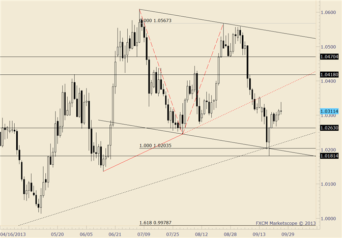 eliottWaves_usd-cad_body_usdcad.png, USD/CAD Unchanged; Watch for 1.0260s Support in Event of Setback