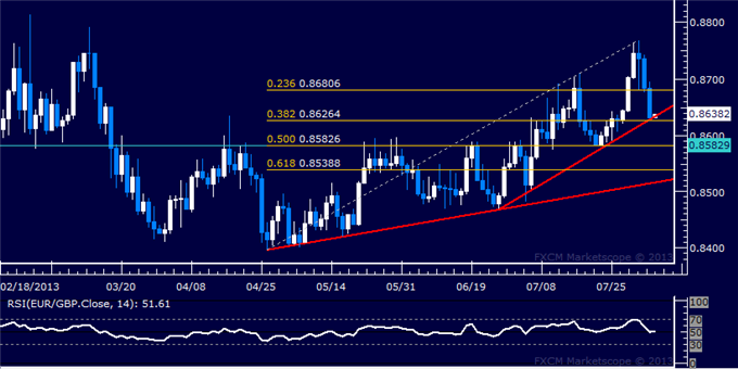 dailyclassics_eur-chf_body_Picture_8.png, EUR/GBP Technical Analysis: Support Met Above 0.86