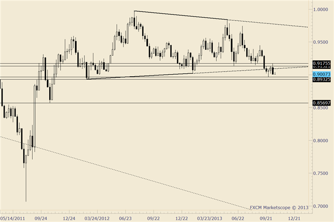 eliottWaves_usd-chf_body_usdchf.png, USD/CHF Outside Week; Short a Bounce?