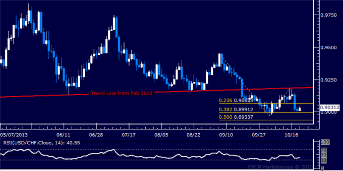 dailyclassics_usd-chf_body_Picture_8.png, Forex: USD/CHF Technical Analysis  Support Seen Sub-0.90