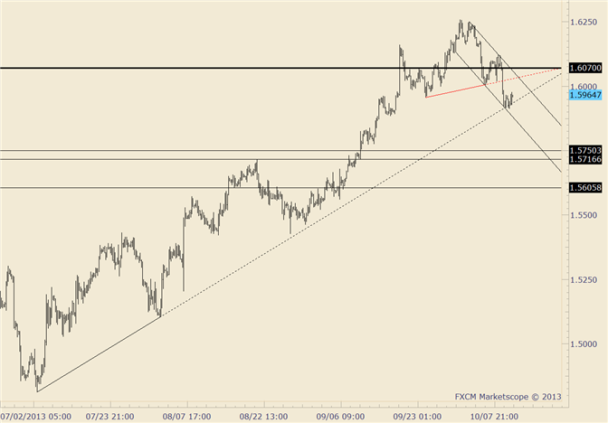 eliottWaves_gbp-usd_1_body_gbpusd.png, GBP/USD Focus is on Selling above 1.6000