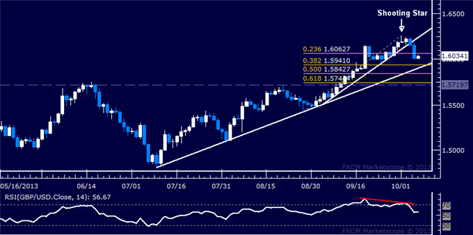 dailyclassics_gbp-usd_body_Picture_5.png, Forex: GBP/USD Technical Analysis  Support Seen Below 1.60