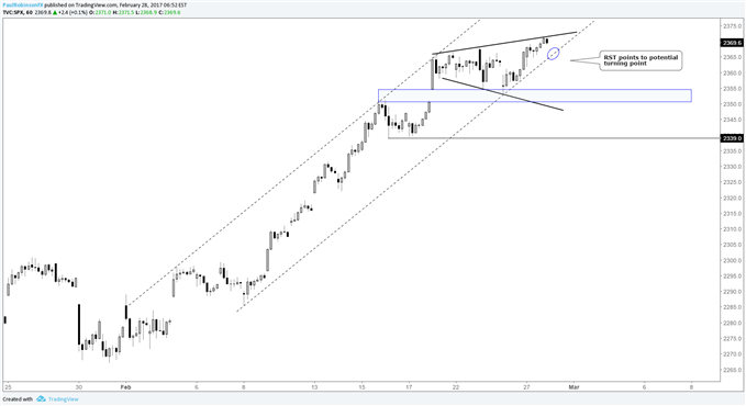 S&P 500 Trading Outlook: Price Sequence in View