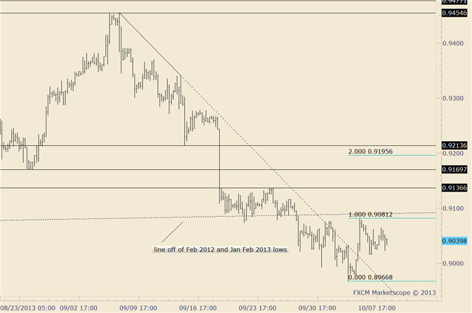 eliottWaves_usd-chf_body_usdchf.png, USD/CHF above .9080 Could Trigger 100 Point Rally