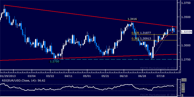 dailyclassics_eur-usd_body_Picture_2.png, EUR/USD Technical Analysis: Downward Reversal at Hand?