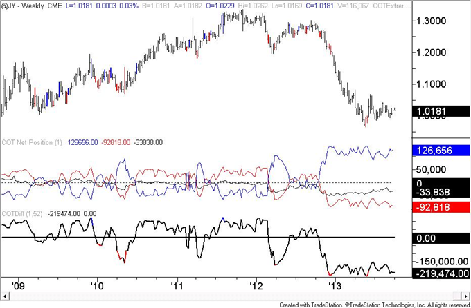 Euro_Speculators_are_Most_Long_Since_May_2011_body_JPY.png, Euro Speculators are Most Long Since May 2011