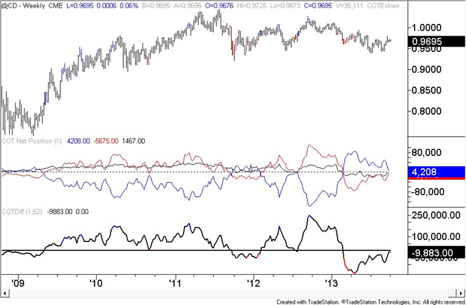 Euro_Speculators_are_Most_Long_Since_May_2011_body_cad.png, Euro Speculators are Most Long Since May 2011
