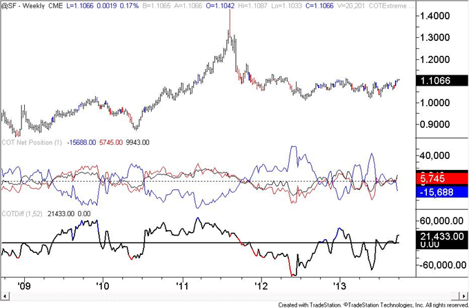 Euro_Speculators_are_Most_Long_Since_May_2011_body_chf.png, Euro Speculators are Most Long Since May 2011