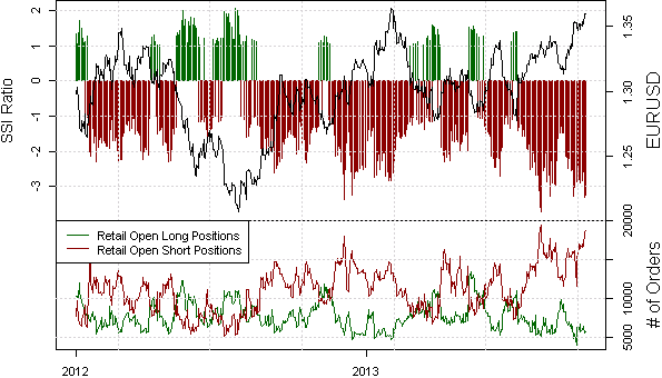 ssi_eur-usd_body_Picture_10.png, We Want to Sell Euro but Need Two Things to Happen