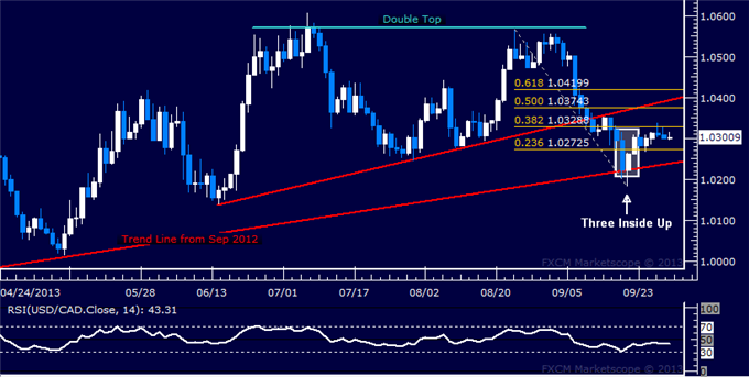 dailyclassics_usd-cad_body_Picture_7.png, Forex: USD/CAD Technical Analysis  Stalling Near 1.03 Figure