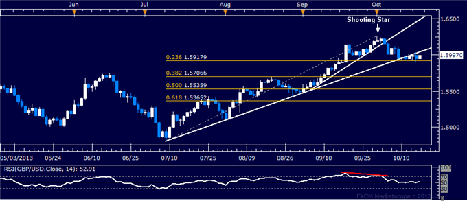 dailyclassics_gbp-usd_body_gbpusd.png, Forex: GBP/USD Technical Analysis  Support Met Above 1.59
