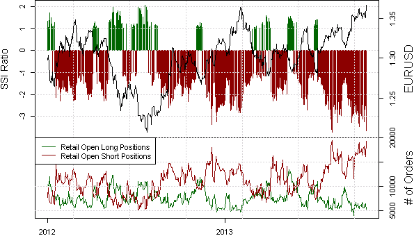 ssi_eur-usd_body_Picture_9.png, Euro Forecast to Trade to Fresh Peaks; Our Systems Buy