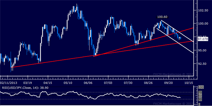 dailyclassics_usd-jpy_body_Picture_4.png, Forex: USD/JPY Technical Analysis  Downward Drift Continues