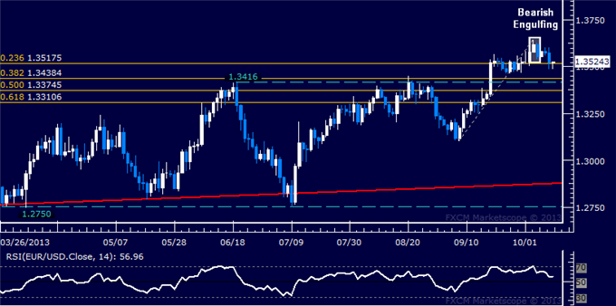 dailyclassics_eur-usd_body_Picture_3.png, Forex: EUR/USD Technical Analysis  Support Met Above 1.35