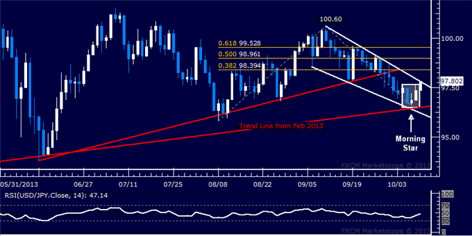 dailyclassics_usd-jpy_body_Picture_4.png, Forex: USD/JPY Technical Analysis  Turn Higher Under Way?