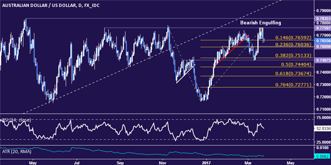 AUD/USD Technical Analysis: A Triple Top in a Works?