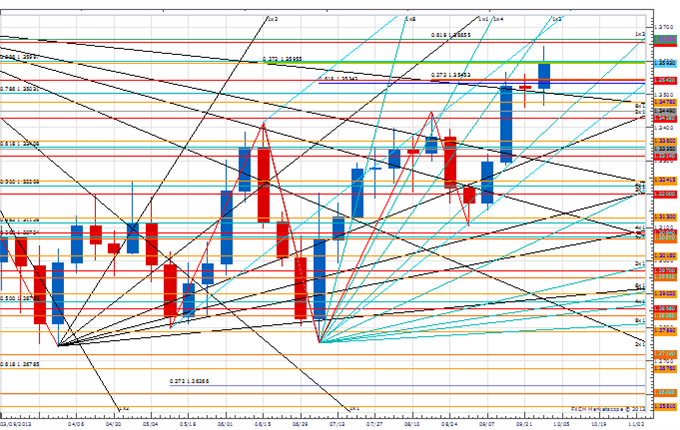 WPT_jpy_body_Picture_3.png, Weekly Price amp; Time: USD/JPY Flirting with Break of Key Weekly Support