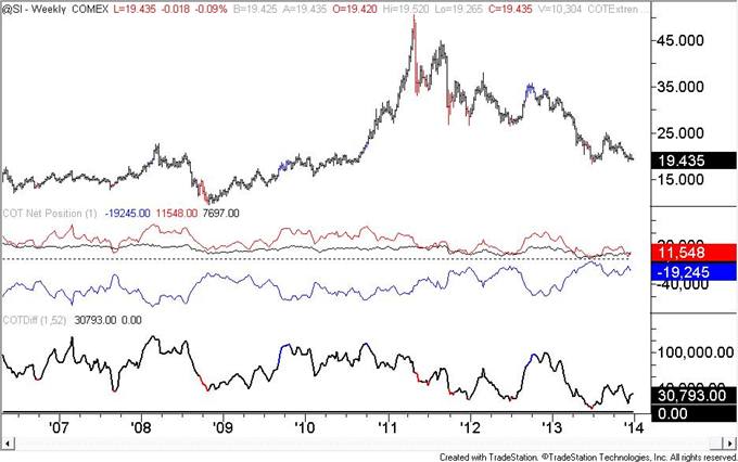 US_Dollar_Speculators_Flip_To_a_Net_Short_Trading_Position_body_silver.png, US Dollar Speculators (COT) Flip To a Net Short Trading Position