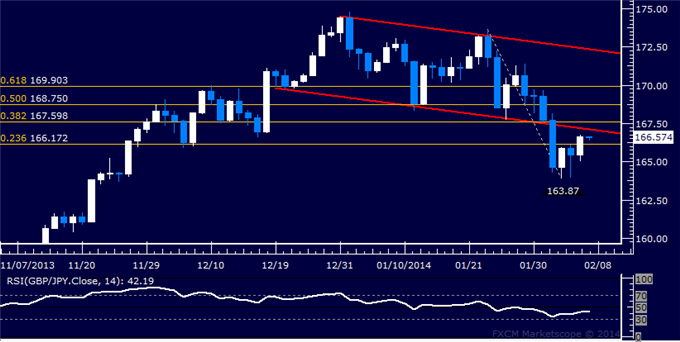 dailyclassics_gbp-jpy_body_Picture_12.png, Forex: GBP/JPY Technical Analysis  Buyers Retake 166.00 Figure