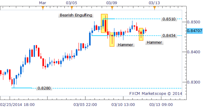 Forex_Strategy_-_NZDUSD_Candles_Highlight_Indecision_Near_0.8500_body_Picture_2.png, Forex Strategy - NZD/USD Candles Highlight Indecision Near 0.8500