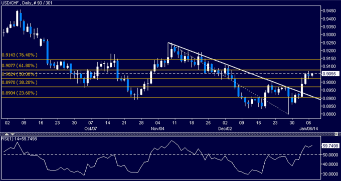 dailyclassics_usd-chf_body_Picture_12.png, Forex: USD/CHF Technical Analysis  Eyeing Resistance Below 0.91
