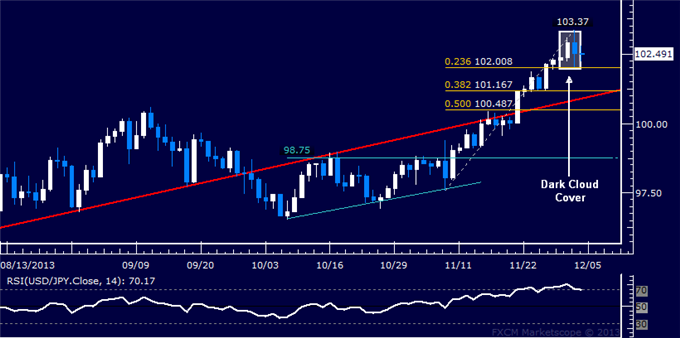 dailyclassics_usd-jpy_body_Picture_10.png, Forex: USD/JPY Technical Analysis  Critical Support at 102.00