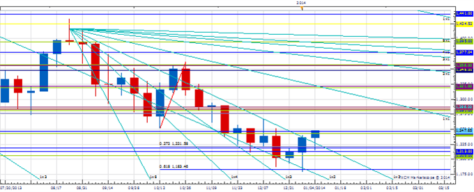 WPT_JAN_10_body_Picture_1.png, Weekly Price amp; Time:  USD/JPY Stalls at Important Long-Term Resistance