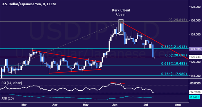 USD/JPY Technical Analysis: Trying to Clear Path Sub-120