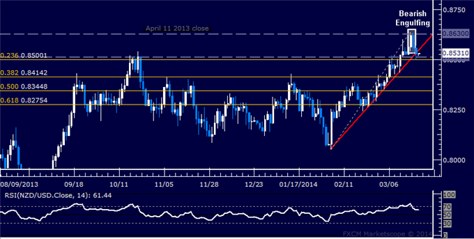 dailyclassics_nzd-usd_body_Picture_11.png, Forex: NZD/USD Technical Analysis  A Top in Place Above 0.86?