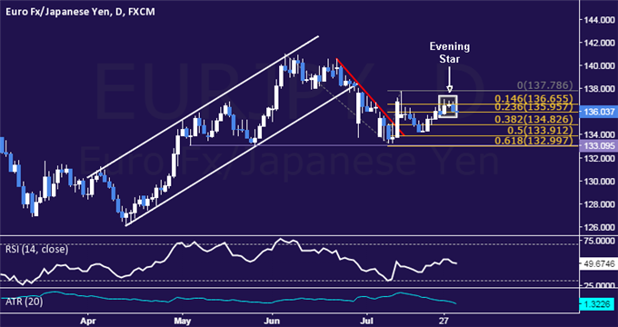 EUR/JPY Technical Analysis: Euro Down Trend Resuming?