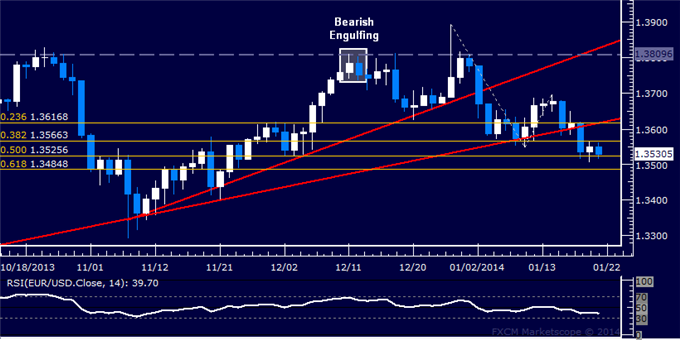 dailyclassics_eur-usd_body_Picture_2.png, Forex: EUR/USD Technical Analysis  Attempting to Expose 1.35