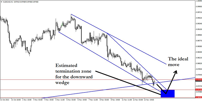 An_AUDCAD_Set-up_Thats_Not_for_the_Weak_of_Heart_body_GuestCommentary_KayeLee_November13A_4.png, An AUD/CAD Set-up That's Not for the Weak of Heart