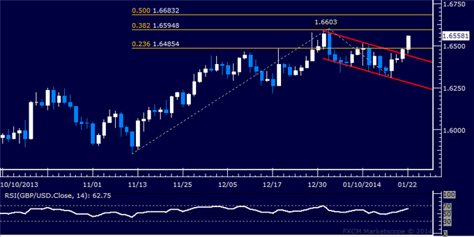 dailyclassics_gbp-usd_body_Picture_5.png, Forex: GBP/USD Technical Analysis  January Swing High in Sight