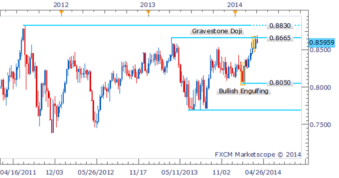 Forex-Strategy-NZDUSD-Bulls-Lose-Momentum-Following-Doji-Formation_body_Picture_1.png, Forex Strategy: NZD/USD Bulls Lose Momentum Following Doji Formation