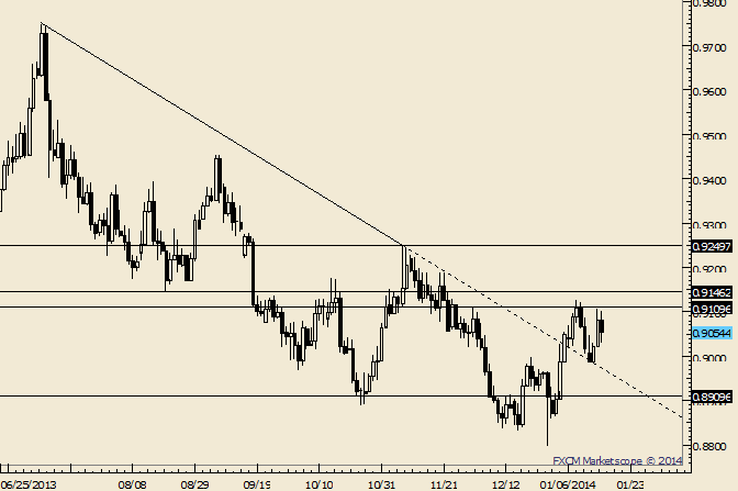 eliottWaves_usd-chf_body_Picture_4.png, USD/CHF Could See .8910 as Part of Larger Pattern