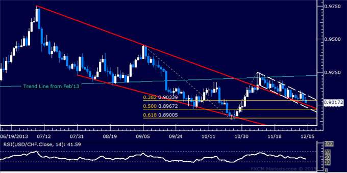 dailyclassics_usd-chf_body_Picture_12.png, Forex: USD/CHF Technical Analysis  Sinking Toward 0.90 Anew