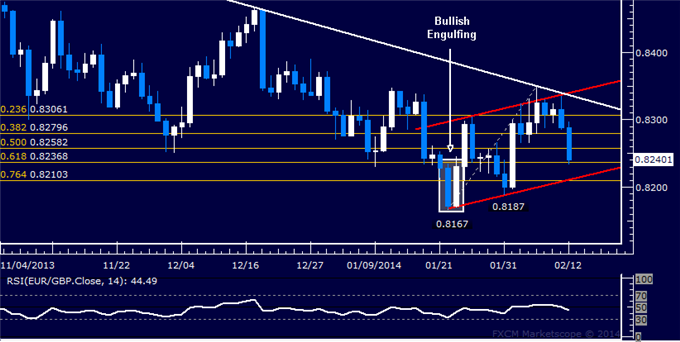 dailyclassics_eur-chf_body_Picture_11.png, Forex: EUR/GBP Technical Analysis  Sinking Toward 0.82 Level