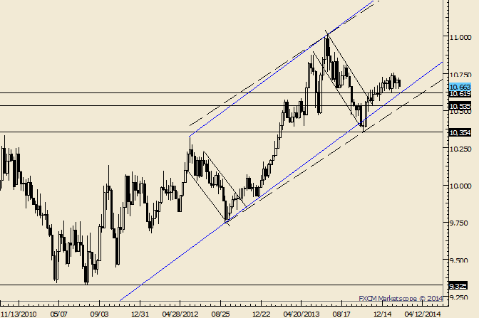 eliottWaves_us_dollar_index_body_Picture_1.png, USDOLLAR 10619 a Key Level for Near Term Trend