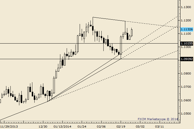 eliottWaves_usd-cad_body_Picture_5.png, USD/CAD Ends Day at Minor Resistance Zone