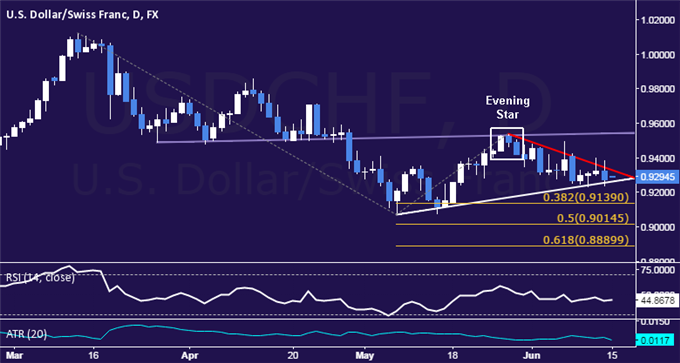 USD/CHF Technical Analysis: Coiling Up for Breakout?