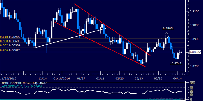 dailyclassics_usd-chf_body_Picture_11.png, USD/CHF Technical Analysis  Resistance Met Above 0.88