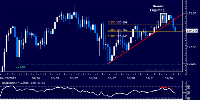 dailyclassics_eur-jpy_body_Picture_11.png, EUR/JPY Technical Analysis: Support Below 130.00 at Risk