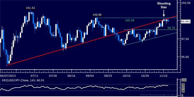 dailyclassics_usd-jpy_body_Picture_10.png, Forex: USD/JPY Technical Analysis  Rally Cut Short at 100.00