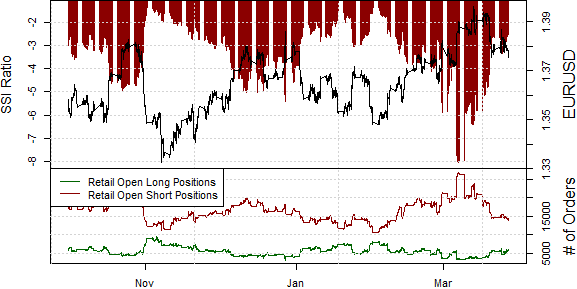 ssi_eur-usd_body_Picture_12.png, Euro Likely in Major Reversal, but Pace of Losses May Slow