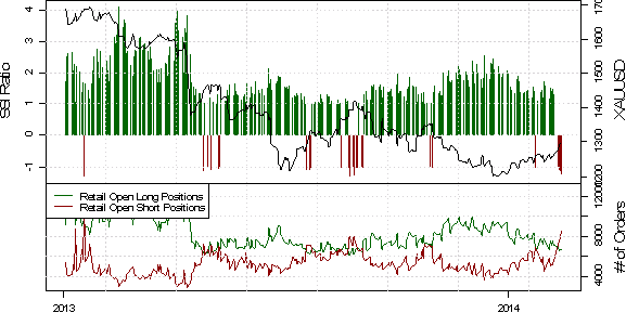 ssi_gold_body_Picture_31.png, Gold Breakout Above $1275 Aided by Short Retail Crowd