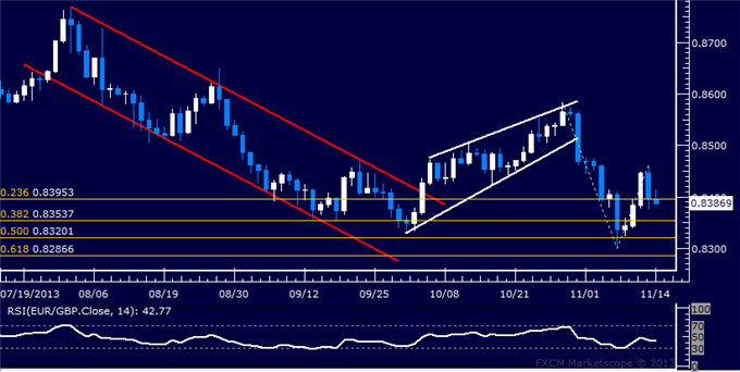 dailyclassics_eur-chf_body_Picture_11.png, Forex: EUR/GBP Technical Analysis  Testing Back Below 0.84