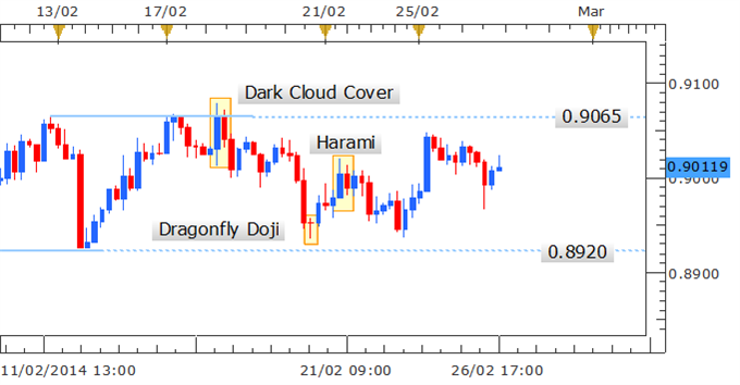 Forex_Strategy_AUDUSD_May_Offer_Entry_Near_Edge_of_Trading_Range__body_Picture_1.png, Forex Strategy: AUD/USD May Offer Entry Near Edge of Trading Range