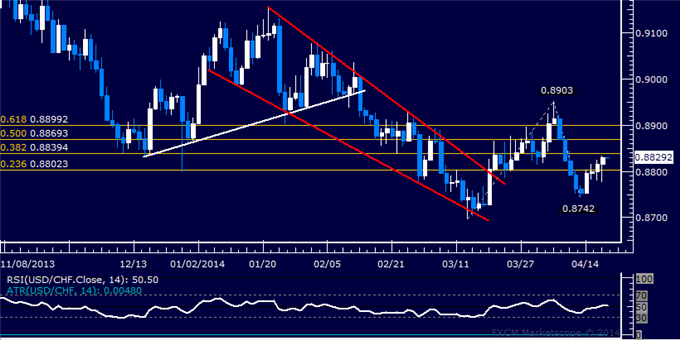 dailyclassics_usd-chf_body_Picture_11.png, USD/CHF Technical Analysis  Franc Drops for Fourth Day