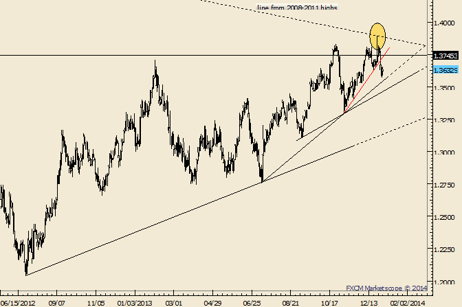 eliottWaves_eur-usd_1_body_Picture_10.png, EUR/USD Reverses from 5+ Year Trendline; Looking for Lower High